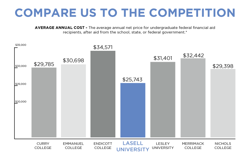 Lasell University Competitor Analysis