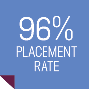 96% Placement Rate
